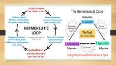 Phenomenology & Hermeneutics