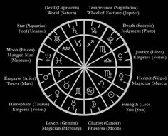 Major Planets and Signs of the Zodiac with their Tarot Correspondences.