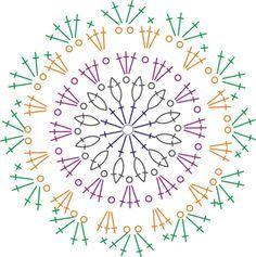 Diagrama circular de . . .