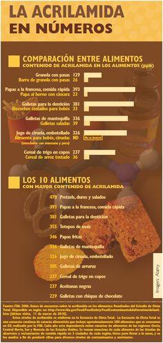 Salud Pública de México - Cuestión de grados: para fomentar nuestra comprensión de la acrilamida