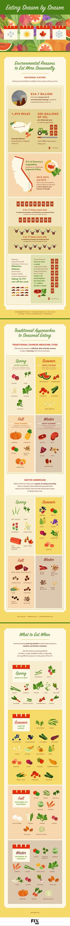 Eating seasonally is easier than you think and doesn't necessarily mean you can only eat what is growing outside at a certain time. Learn more about preserving your harvest, identifying seasonal foods, and the health benefits associated with this dietary change.