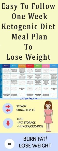 Easy To Follow One Week Ketogenic Diet Meal Plan To Lose Weight #fatlose #weightloss #fitness #beauty #beaultyblogger #diy #keto #ketogenic #mealplan #health #healthy #easyfitness