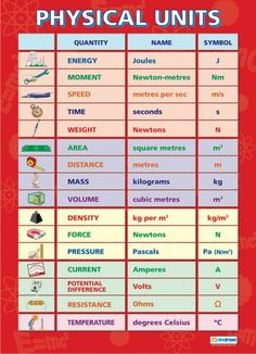 Physical Units | Science Educational School Posters