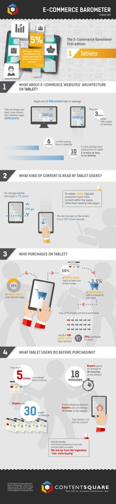 The E-Commerce Barometer:  Tablets