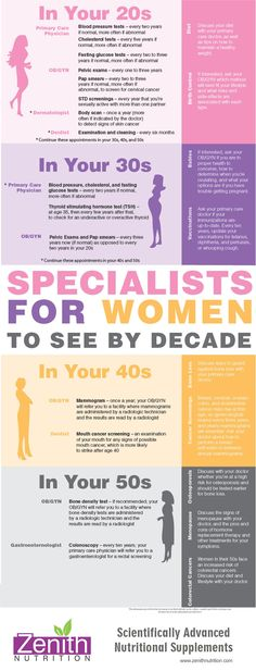 Specialists for women to see by decade in Your 20's,30's,40's & 50's. Best supplements from Zenith Nutrition. Health Supplements. Nutritional Supplements. Health Infographics