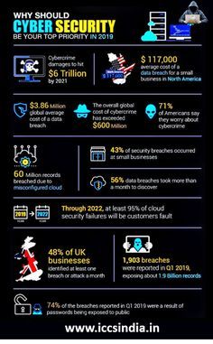 1. Cyber crime damages to hit $6 Trillion by 2021 2. $117,000 average cost of a data breach for small business in North America 3. $3.6 Million global average cost of a data breach 4. The overall global cost of cyber crime has exceeded $600 Million ...more #cybersecurity #cybercrime #breach #cyberattack Security Technology, Technology Hacks, Computer Security, Computer Technology, Computer Science, Security Tools, Life Hacks Computer, Computer Coding, Computer Basics