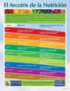 Los colores de las verduras y frutas te indica su beneficio