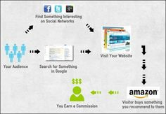 how to make money online in Affiliate Marketing. Affiliate Marketing is the process of selling products and/or services from other online stores or. Marketing Process, Marketing Program, Marketing Tools, Marketing Software, Marketing Strategies, Make Money From Home, Way To Make Money, Money Fast, Internet Marketing