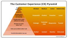 Experience: The Blog: The CX Pyramid: Why Most Customer Experience Efforts Fail