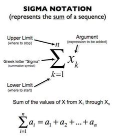 Summation Notation also known as Sigma Notation. A simple way of expressing the sum of the values of a sequence. This is seen in PreCalculus, Calculus 1 (AP Calc AB), and Calculus 2 (AP Calc BC). Physics Formulas, Physics And Mathematics, Statistics Math, Ap Calculus, Calculus Notes, Maths Solutions, Math Vocabulary, Math Math, Love Math