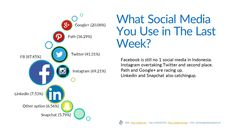 INDONESIA SOCIAL MEDIA TREND 2016 - FREE SURVEY REPORT - JAKPAT