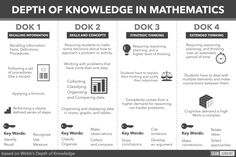 Spread the loveHow can you implement depth of knowledge in mathematics? No worries. Spread the loveRead Dok Levels, Math Coach, Depth Of Knowledge, Higher Order Thinking, Math Questions, Instructional Coaching, College Classes, Content Area, 5th Grade Math