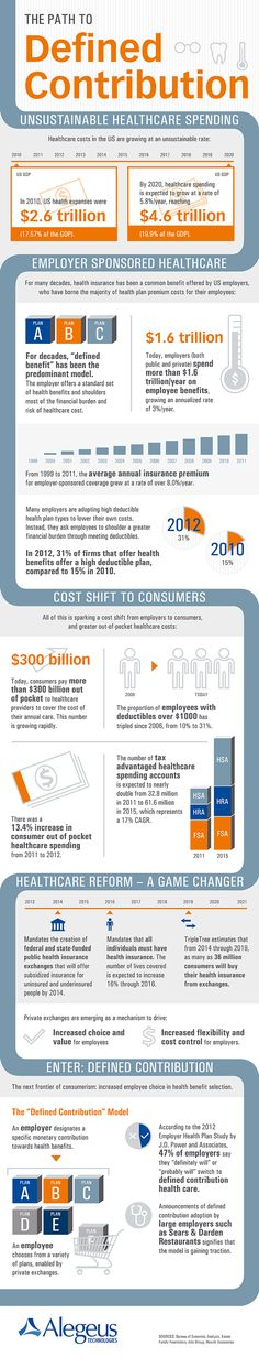 Infographic: Employee Choice in Health Benefit Selection As employees share a greater portion of employer-sponsored healthcare costs, employers are offering a defined contribution option in which employees select a health plan, including those created by private exchanges.