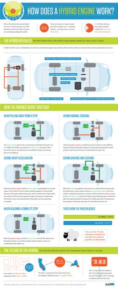 Awesome Toyota Prius How Does A Hybrid Car Really Work? This Infographic Explains It Toyota Hybrid, Discovery News, E Motor, Used Engines, Automotive Engineering, Environmental Engineering, Toyota Prius, Car Engine, Mechanical Engineering