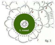 Symbol Crochet - How to follow a diagram - Explaining a diagram, Let's begin, Abbreviations and Symbols