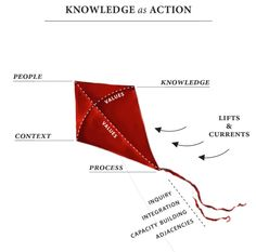 Knowing/Doing Gap:  Knowledge Translation Research (Knowledge to Action). Design by University Communications, Trinity Western University