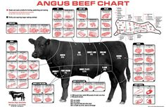 Butchers chart for cuts of meat - Google Search - There are many charts for your meat here!