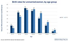 Celebrating single mothers by choice | Brookings Institution