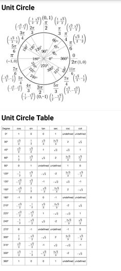 Trigonometric Functions Charts Pinterest Trigonometric - unit circle chart