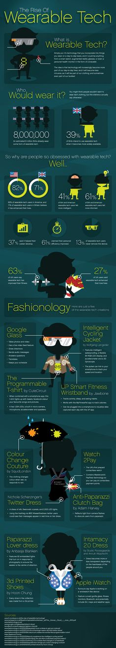 #Wearable Technology Infographic - UK and US Facts & Figures Infographic
