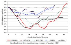 """Updated version of NIESR's chart showing the path of recession and recovery in various previous downturns. The chart shows that this """"depression"""" - defined, admittedly somewhat arbitrarily, as the time period during which output remains below its previous peak, shown as the X-axis above - is now longer than that experienced during the Great Depression, and is not likely to end any time soon. It also shows how what was initially a reasonably strong,"""