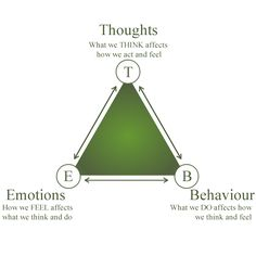cbt triangle Cognitive Behavioural Therapy (CBT) is a type of counselling that . Counseling Activities, Therapy Activities, School Counseling, Counseling Psychology, School Psychology, Sport Psychology, Cognitive Psychology, Coping Skills, Social Skills