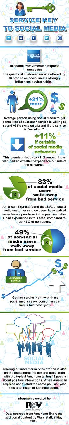 Service KEY to Social Media - interesting reading #infographic