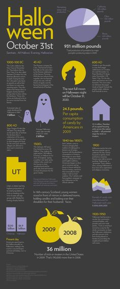 History of Halloween infographic.