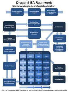 Lees het boek over de innovatieve vorm van enterprise architectuur: Alles Visueel. Dit model staat centraal.