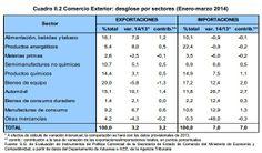 Desglose de exportaciones e importaciones del primer trimestre de 2014 por sectores