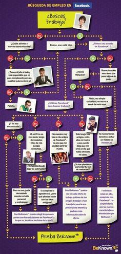Sigue el diagrama para encontrar #empleo en #Facebook www.erafbadia.blogspot.com