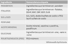 WhiteWalls byVictoria: ¿Sabías qué...? Etiquetas productos