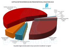Capitulo de Transferencias de Ppto. de La Rioja para 2013  http://yfrog.com/727g6p