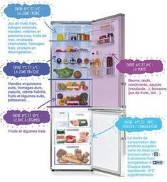 À frigo bien rangé, aliments mieux conservés ! | Manger Bouger