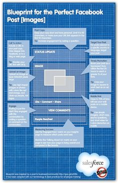 www.Jigsawbeings.com Blueprint for the perfect Facebook post [infographic]