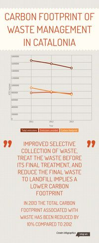Infographic: Carbon footprint of waste management in Catalonia -