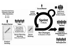 scrum framework cyclus