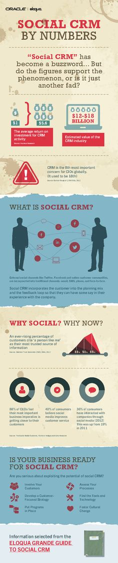 Back in the talk was all of Icelandic volcanoes, Greek bailout packages and, in the marketing world, 'Social CRM.' Three years on, this infographic looks at the concrete figures - was Social CRM just another buzzword? Marketing Topics, Marketing Automation, Marketing Digital, Content Marketing, Online Marketing, Social Media Marketing, Social Networks, Marketing Technology, Inbound Marketing