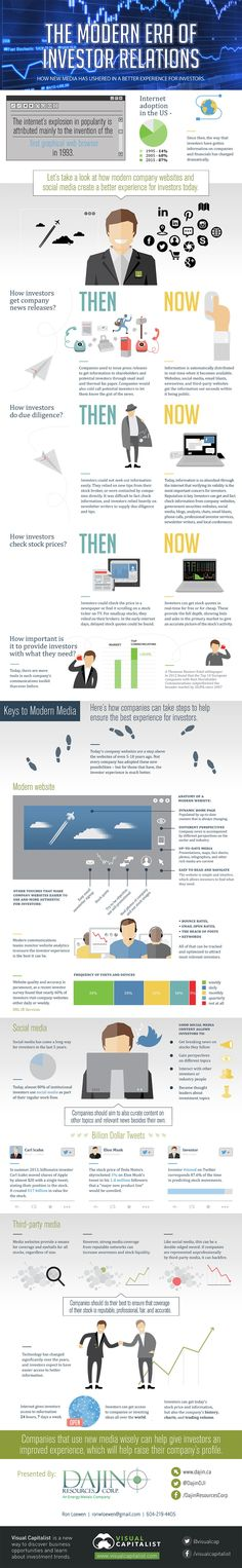 Modern Era Of Investor Relations Infographic Wordpress Blog, Stock Market Investing, Corporate Communication, Accounting And Finance, Jobs, Business Technology, Investors, Digital Marketing, Content Marketing