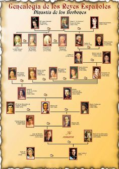 Genealogy Chart, Genealogy Research, Family Genealogy, Spain History, World History, Art History, Family History, Royal Family Trees, History Timeline