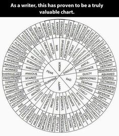 characters qualities and flaws free esl wheel words - StartPage par Ixquick Image Recherche