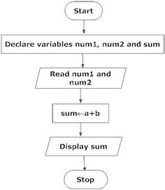 Flowchart to add two numbers in programming