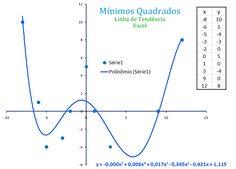 O Método dos mínimos quadrados apresenta uma forma diferente de obter o ajuste de uma curva dados alguns pontos. Confira este conteúdo associado à ferramenta linha de tendências no #Excel: http://bit.ly/minimos-quadrados-linha-tendencia-Excel