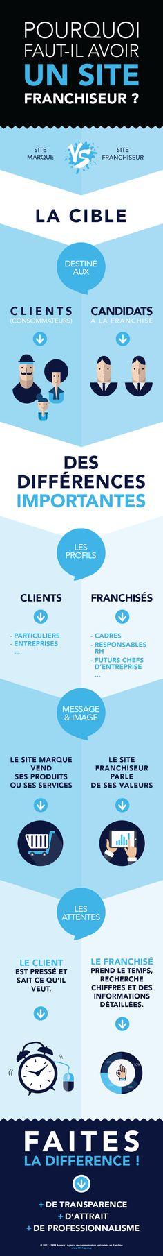 Infographie : Pourquoi avoir un site franchiseur ?  #franchise