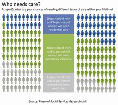 Who needs care infographic (Department of Health, http://caringforourfuture.dh.gov.uk/who-needs-care-infographic)