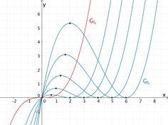 Extrempunkte der Kurvenschar für k > 0 und Terrassenpunkt des Graphen der Scharfunktion f₀ für k = 0