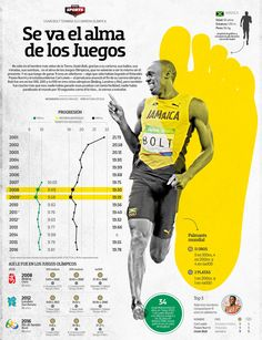 The soul of the Olympic Games ends his career - Visualoop Newspaper Layout, Newspaper Design, Usain Bolt, Print Layout, Data Visualization, Olympic Games, Journalism, Editorial Design, Olympics