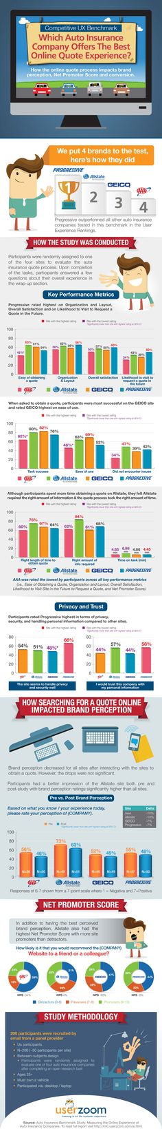 This is an infographic that discusses the fact as to which auto insurance company offers the best online quote experience that in turn has an impact on the conversion, brand perception, and Net Promoter Score. It puts four brands to test, discusses how the study was conducted and evaluates key performances metrics and privacy and trust. The study methodology is also mentioned below for a better understanding of the study. #Marketing #Infobrandz