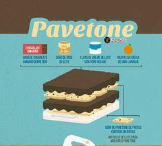 Infográfico receita de Pavê com panetone, muito fácil de preparar. Utiliza Creme Alpino Ingredientes: doce de leite, creme de leite, raspas de laranja e chocolate.