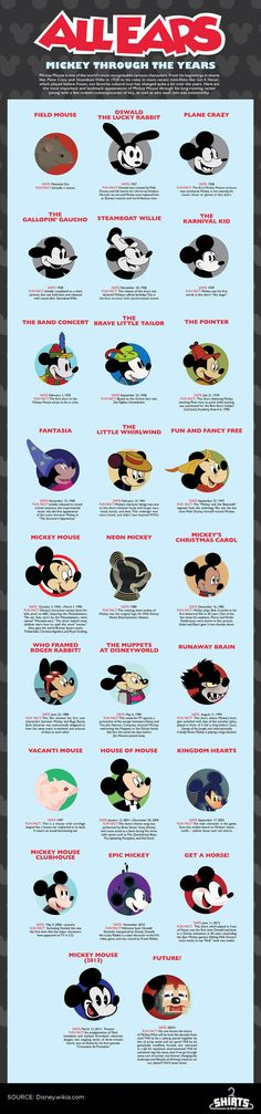 Mickey Mouses Evolution Through The Years